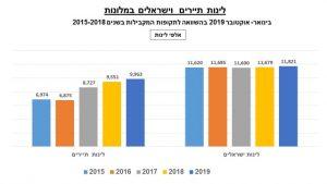גרף - לינות תיירים וישראלים במלונות בחודשי ינואר- אוקטובר