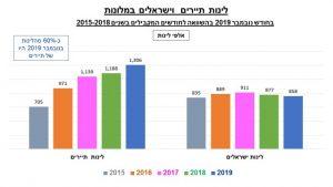 גרף - לינות תיירים וישראלים במלונות בחודש נובמבר